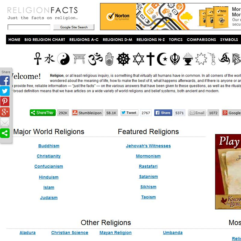 Facts About Various Religions